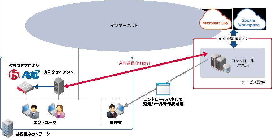 外部クラウドプロキシ連携を利用した構成例(画像)