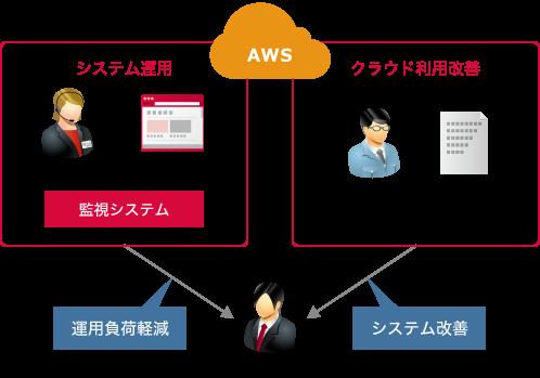 AWSクラウド運用管理 - IIJクラウドインテグレーションソリューション ...