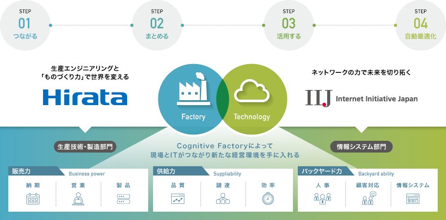 cognitive factoryソリューション iij