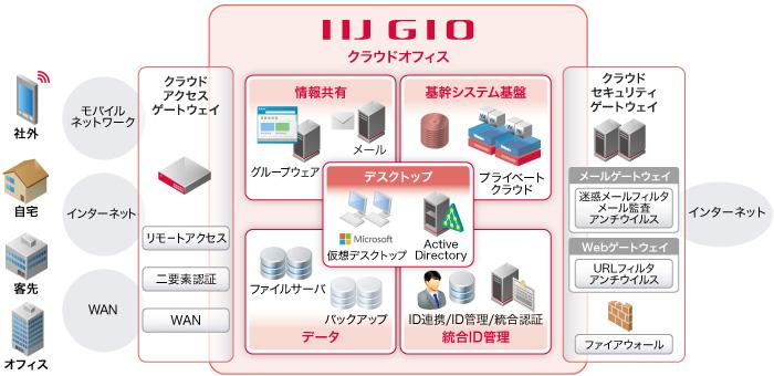 IIJ仮想デスクトップサービスイメージ