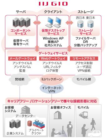 IIJ仮想デスクトップサービスの活用例