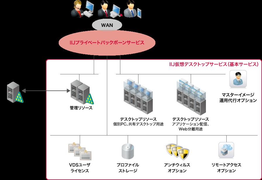 仮想デスクトップ環境のホスティング機能と管理機能をご提供