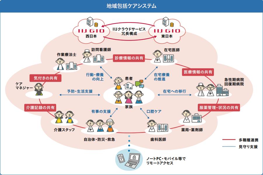 イメージ図:地域包括ケアシステム