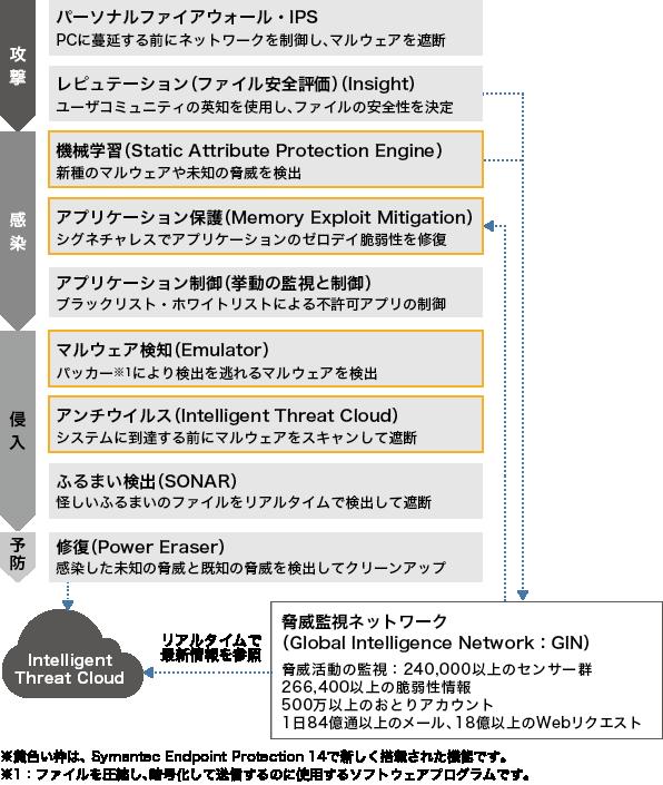 Symantec Endpoint Protection 14(SEP14)