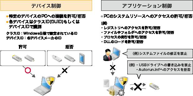 デバイス制御/アプリケーション制御