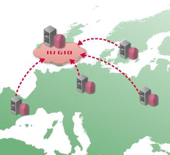 分散したオンプレミスの業務システムをクラウドで統合