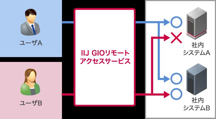 ユーザ(グループ)単位での制御