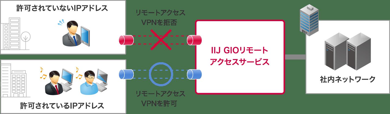 IPアドレスによる認証