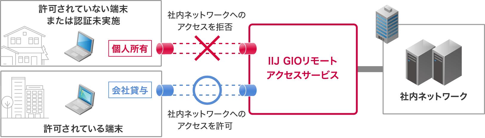 MACアドレスの登録/編集