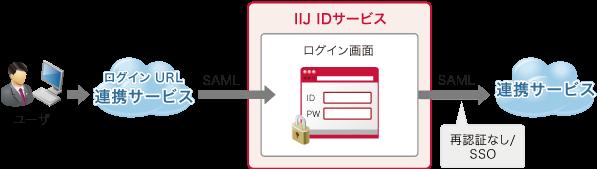 連携サービスに直接アクセス後、自動的にIIJ IDサービスへリダイレクト、IIJ IDサービスで認証し、ログイン