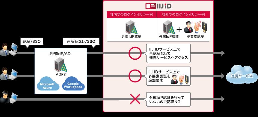 外部IdP認証イメージ図