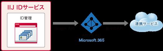 Azure ADを使用したIDプロビジョニングイメージ図