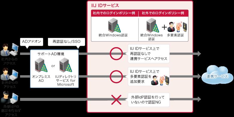 ADへのログオンと連携イメージ図