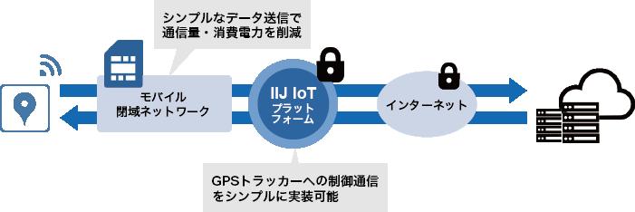 GPSトラッカー 課題とアプローチ概要図