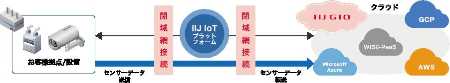 セキュアなIoT専用ネットワーク