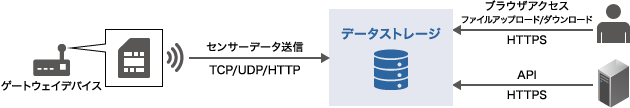 データストレージ概要図