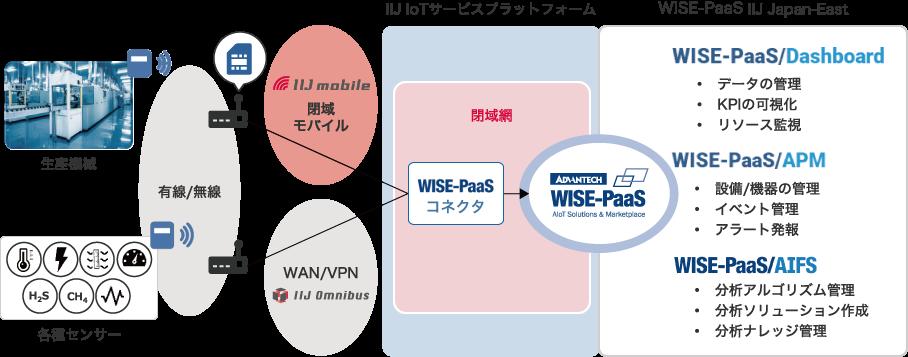 WISE-PaaSコネクタ概要図