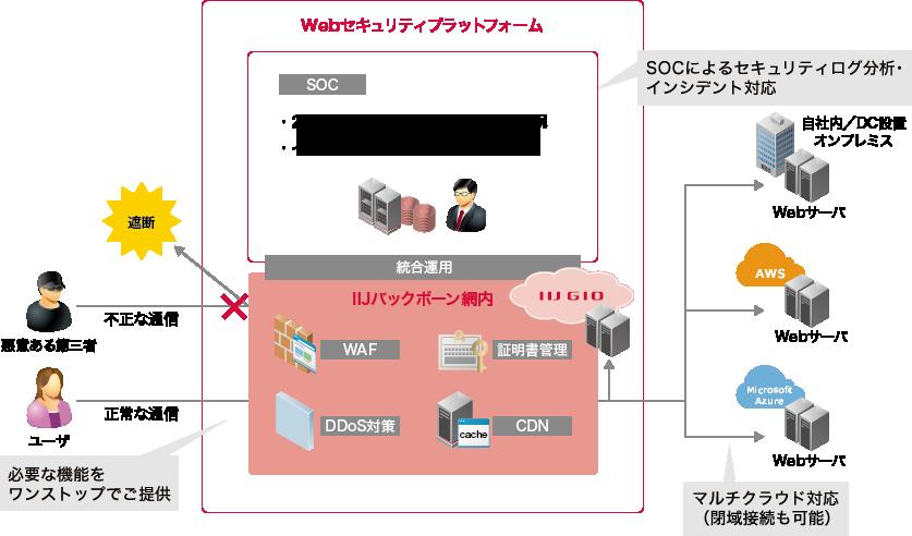 Webセキュリティプラットフォーム(図版)