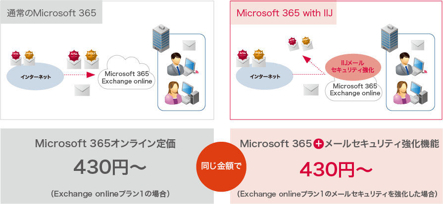 Office 365 with IIJとOffice 365の違い