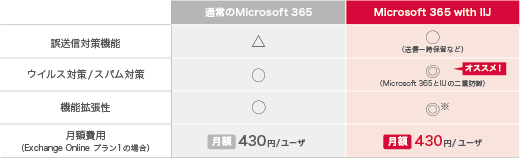 Office 365 with IIJとOffice 365の比較表