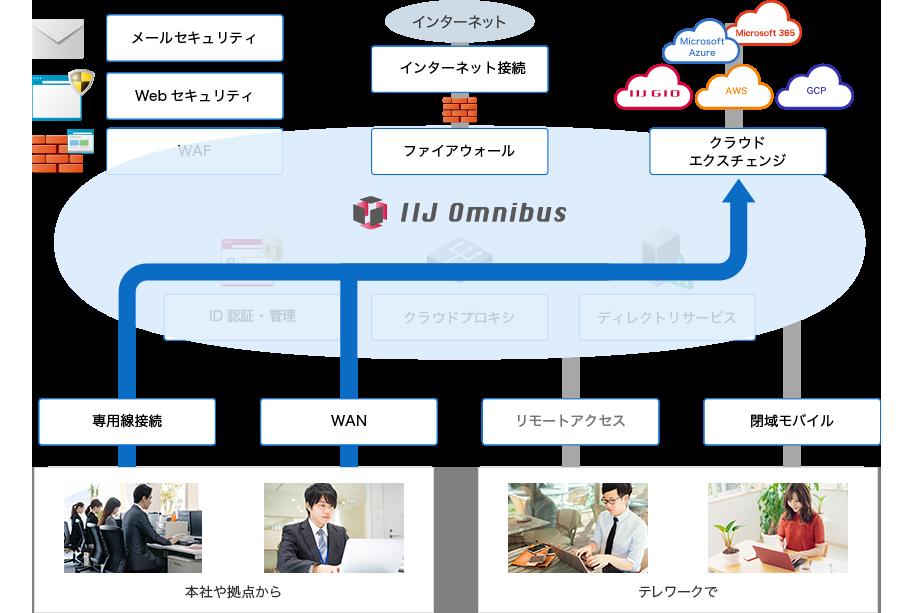 活用シーン2 社内から複数のクラウドにアクセスのイメージ図