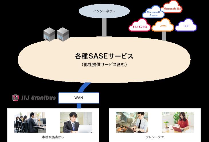 活用シーン 3 社内/社外からクラウド上の社内システムを利用のイメージ図