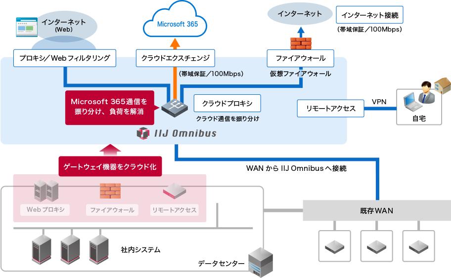 事例1 Microsoft 365の通信負荷を解消:afterイメージ図
