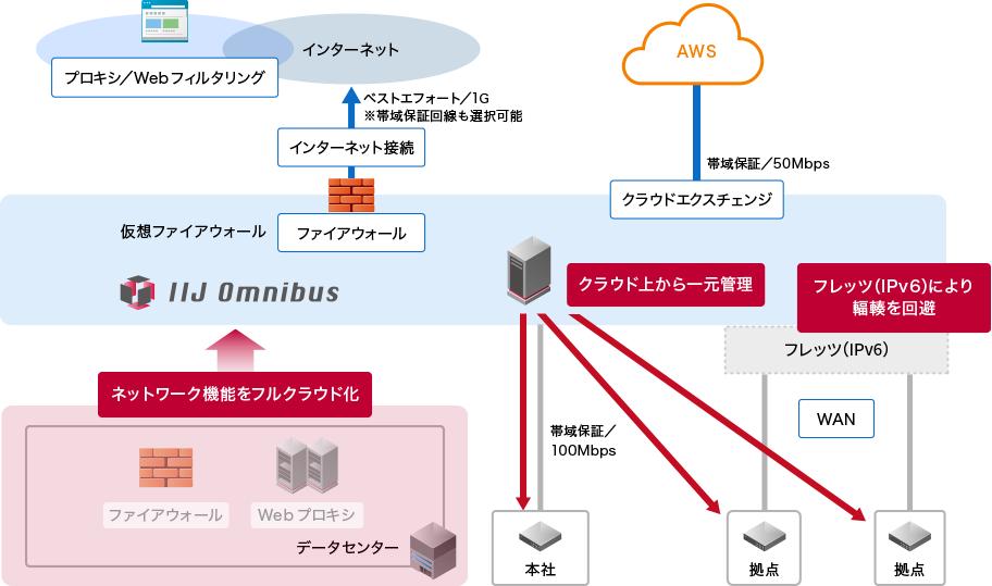 事例2 WAN/インターネットゲートウェイをフルアウトソース:afterイメージ図