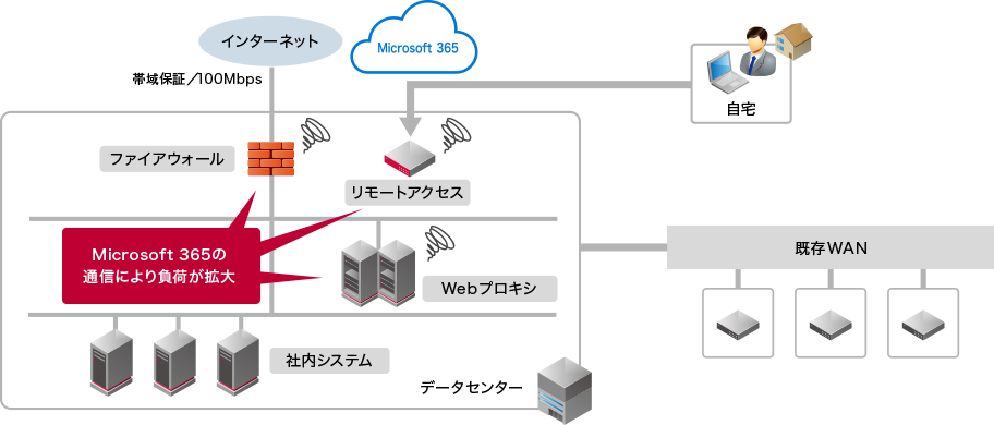 事例1 Microsoft 365の通信負荷を解消:beforeイメージ図