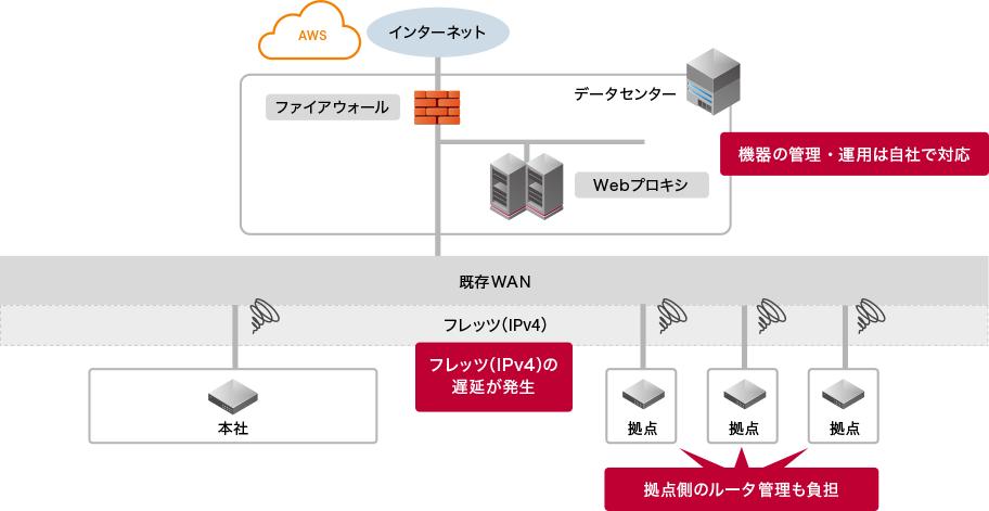 事例2 WAN/インターネットゲートウェイをフルアウトソース:beforeイメージ図