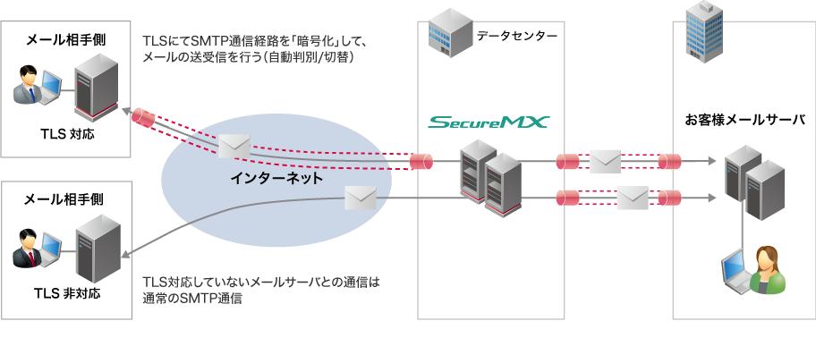 経路暗号化(TLS)