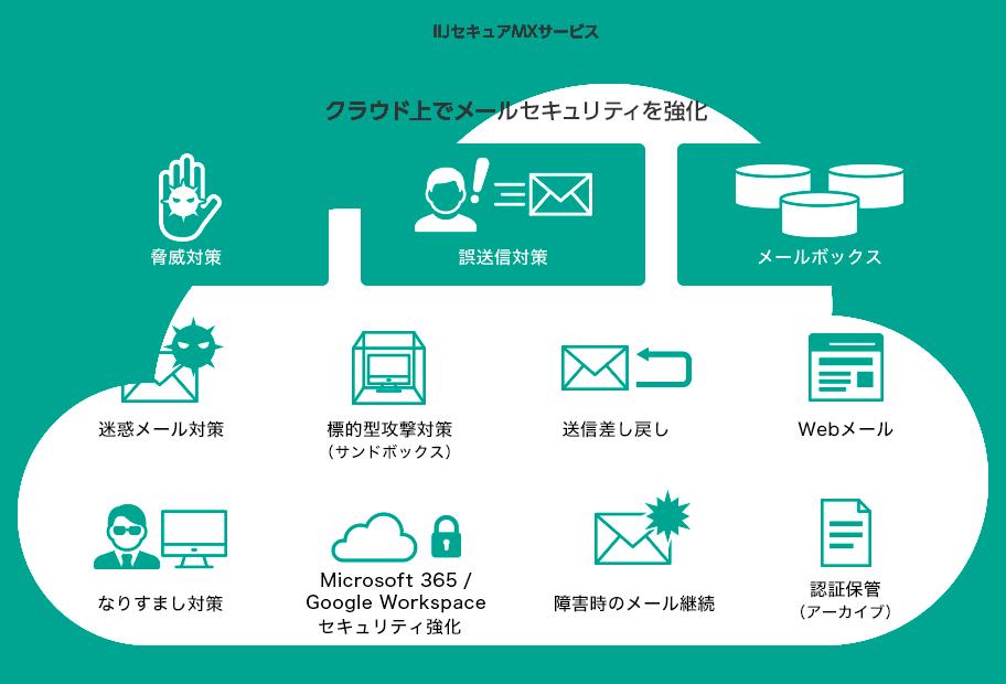IIJセキュアMXサービス クラウド上でメールセキュリティを強化