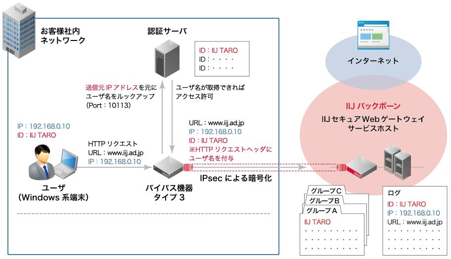 認証サーバ連携オプションの概要