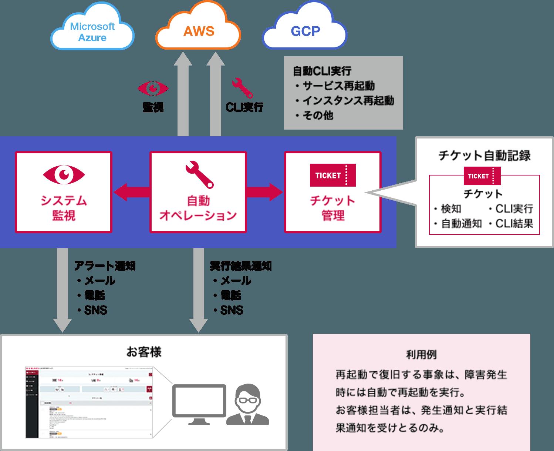 イメージ図:クラウド連携オプション