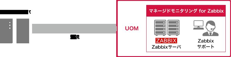 マネージドモニタリング for Zabbixの構成図