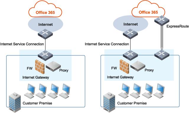 IIJ Network Assessment Solution for Office 365 | Business | IIJ