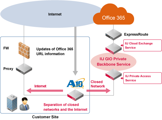 Iij Configuration Automation Solution For Office 365 Business Iij