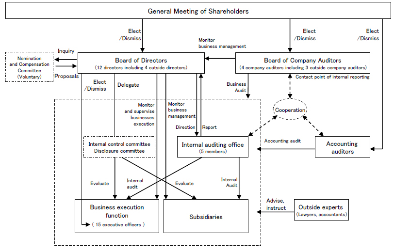 Outline Map of the Corporate Governance system