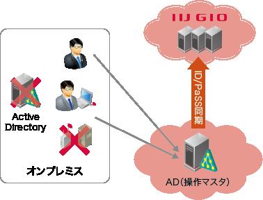 IIJ、クラウド型ADサービス「IIJ...