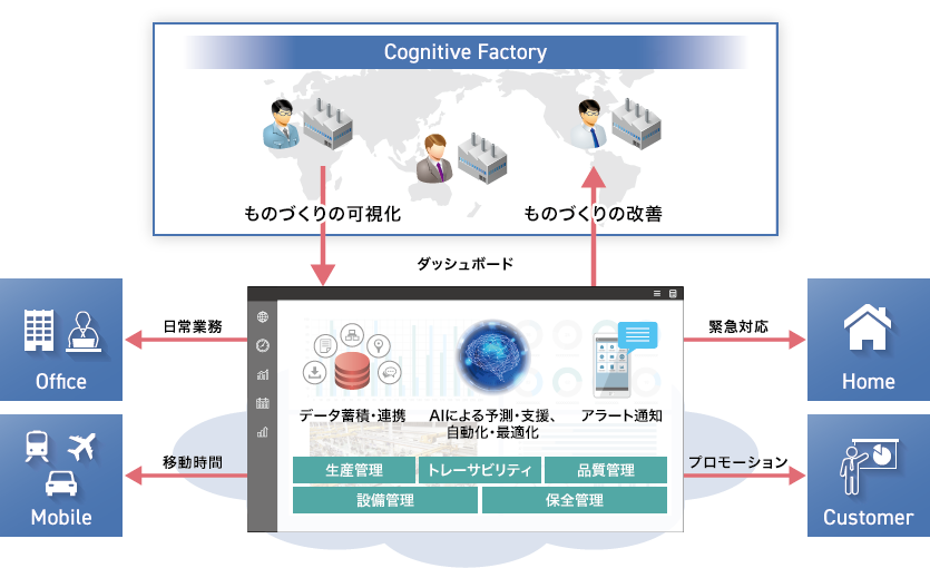 Cognitive Factory全体像