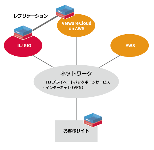 VMware Cloud™ on AWS 提供パターン図