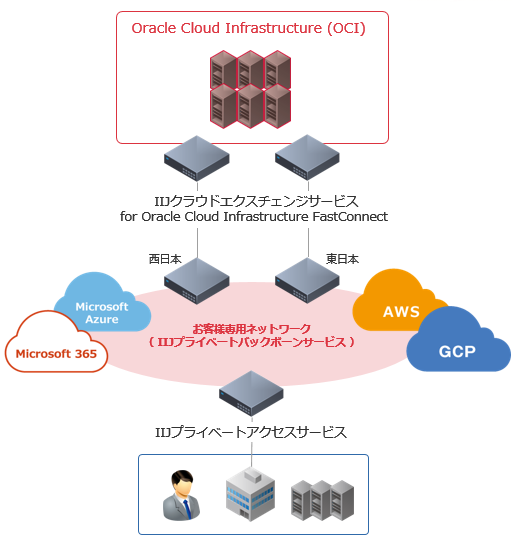 IIJクラウドエクスチェンジサービス for Oracle Cloud Infrastructure FastConnect<br />イメージ