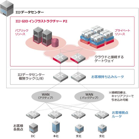 WANサービスによるプライベート接続 - IIJ GIOベストプラクティス